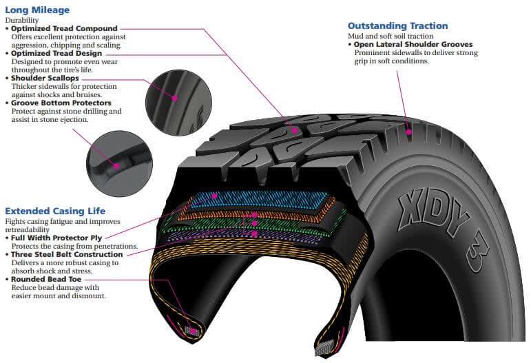Шины Michelin XDA Cool Runner для дорожных грузовиков