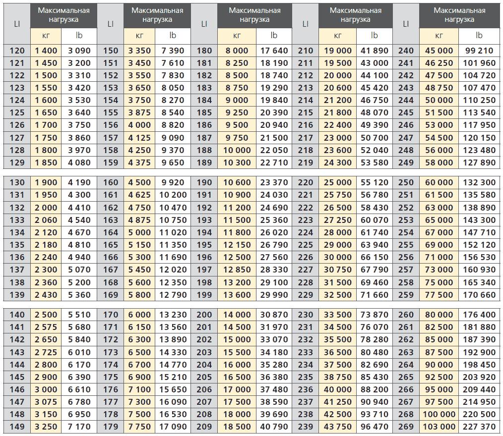 tire load index